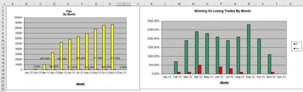 Pips by month